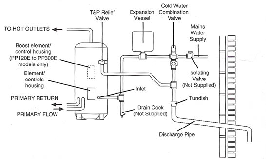Unvented hot water tank diagram electrical work wiring diagram water storage tank vented water storage tank rh waterstoragetanknesodai blogspot com hot water tank wiring water heater installation diagram asfbconference2016 Image collections